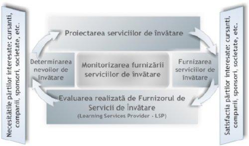 ISO 29990 Abordarea bazata pe proces