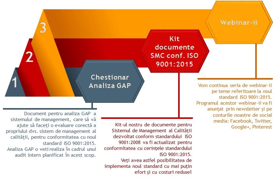 despre noul standard iso 9001 2015